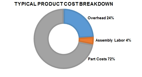 Typical product cost breakdown